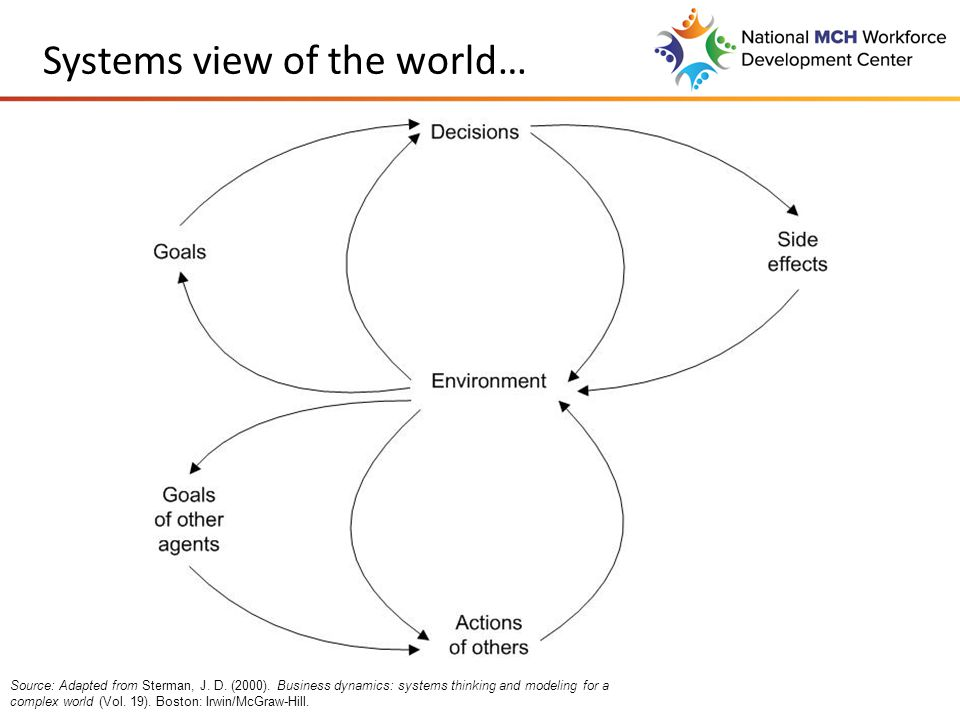 Systems view of the world… Source: Adapted from Sterman, J.