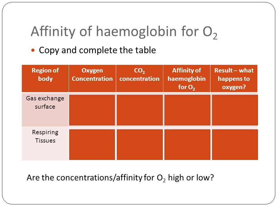 Affinity of haemoglobin for O 2 Copy and complete the table Region of body Oxygen Concentration CO 2 concentration Affinity of haemoglobin for O 2 Res