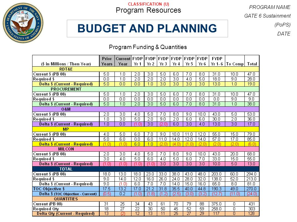 PROGRAM NAME GATE 6 Sustainment (PoPS) DATE CLASSIFICATION (U) Program Resources BUDGET AND PLANNING Program Funding & Quantities