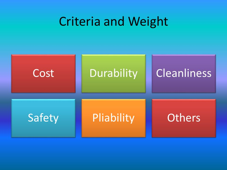 Criteria and Weight CostDurabilityCleanliness SafetyPliabilityOthers