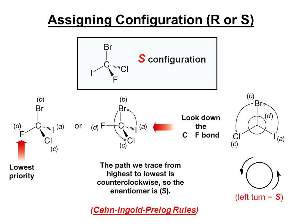 Assigning Configuration (R or S) S configuration (Cahn-Ingold-Prelog Rules)