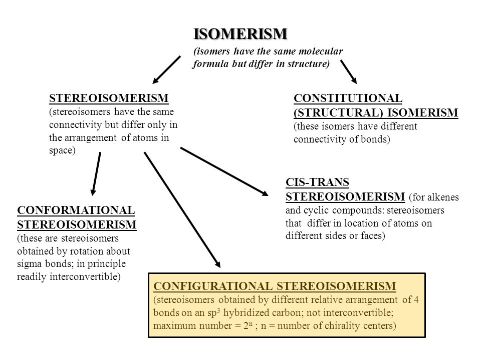 ISOMERISM ISOMERISM (isomers have the same molecular formula but differ in structure) CONSTITUTIONAL (STRUCTURAL) ISOMERISM (these isomers have different connectivity of bonds) STEREOISOMERISM (stereoisomers have the same connectivity but differ only in the arrangement of atoms in space) CONFORMATIONAL STEREOISOMERISM (these are stereoisomers obtained by rotation about sigma bonds; in principle readily interconvertible) CIS-TRANS STEREOISOMERISM (for alkenes and cyclic compounds: stereoisomers that differ in location of atoms on different sides or faces) CONFIGURATIONAL STEREOISOMERISM (stereoisomers obtained by different relative arrangement of 4 bonds on an sp 3 hybridized carbon; not interconvertible; maximum number = 2 n ; n = number of chirality centers)