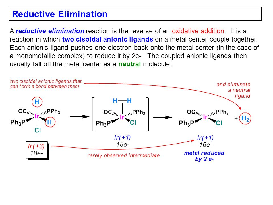 Reductive Elimination A reductive elimination reaction is the reverse of an oxidative addition. It is a reaction in which two cisoidal anionic ligands