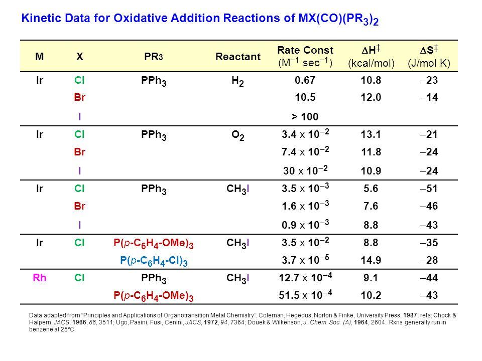 MXPR 3 Reactant Rate Const (M  1 sec  1 )  H ‡ (kcal/mol)  S ‡ (J/mol K) IrClPPh 3 H2H2 0.6710.8  23 Br10.512.0  14 I> 100 IrClPPh 3 O2O2 3.4 x