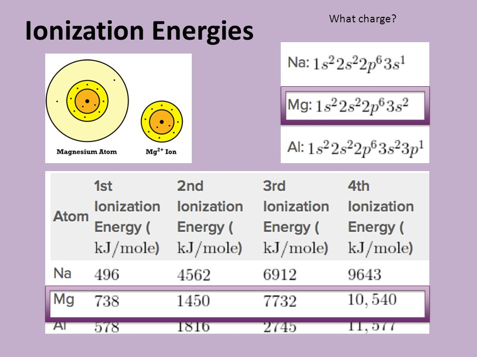 Ionization Energies What charge?