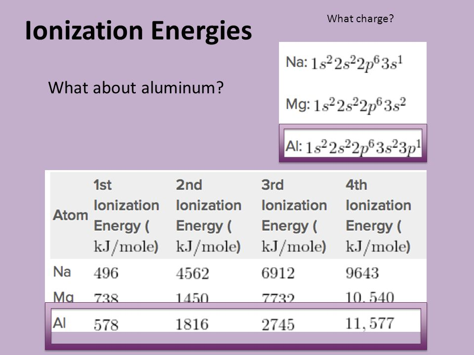 Ionization Energies What about aluminum? What charge?
