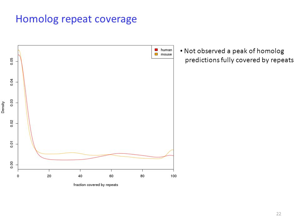 22 Not observed a peak of homolog predictions fully covered by repeats Homolog repeat coverage