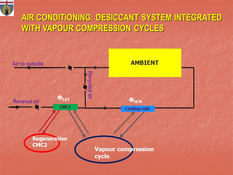 AIR CONDITIONING: DESICCANT SYSTEM INTEGRATED WITH VAPOUR COMPRESSION CYCLES AMBIENT CMC1 Φ LAT Φ SEN Cooling coils Vapour compression cycle Regeneration CMC2 Air to outside Renewal air Recycled air