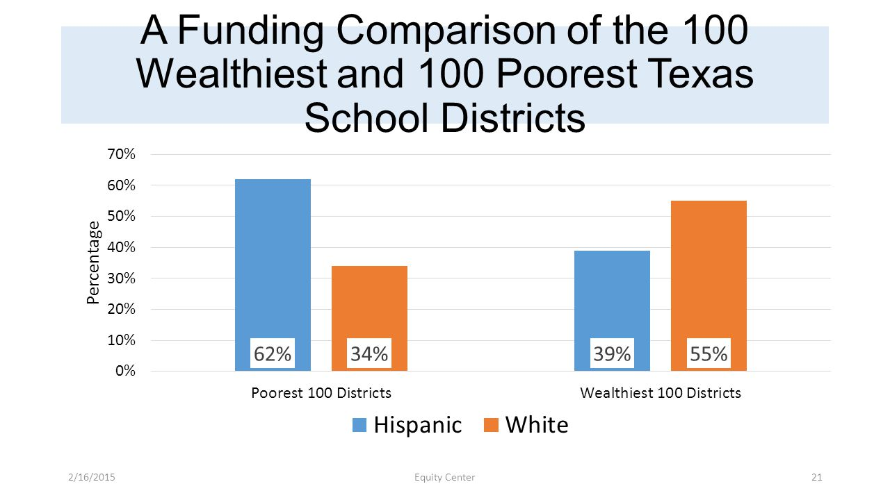 A Funding Comparison of the 100 Wealthiest and 100 Poorest Texas School Districts 2/16/2015Equity Center21