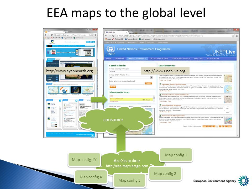EEA maps to the global level http://www.uneplive.org http://www.eyeonearth.org consumer ArcGis online http://eea.maps.arcgis.com ArcGis online http://eea.maps.arcgis.com Map config ?.