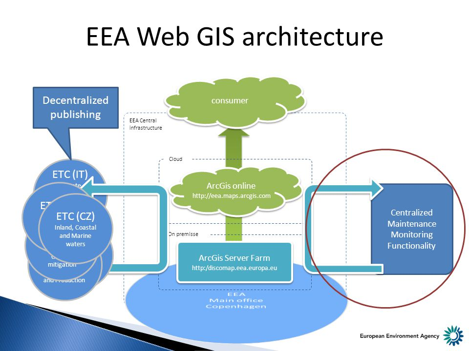 Centralized Maintenance Monitoring Functionality ETC (IT) Climate Change impacts, vulnerability and adaptation EEA Web GIS architecture ArcGis Server Farm http:/discomap.eea.europa.eu On premisse ArcGis online http://eea.maps.arcgis.com ArcGis online http://eea.maps.arcgis.com Cloud EEA Central infrastructure consumer ETC (FR) Biological Diveristy ETC (DK) Sustainable Consuption and Production ETC (NL) Air polution and Climate Change mitigation ETC (ES) Spatial Information and Analysis ETC (CZ) Inland, Coastal and Marine waters Decentralized publishing