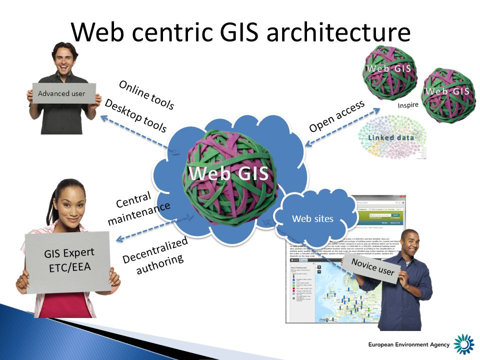 Web centric GIS architecture Desktop tools Open access Decentralized authoring Central maintenance GIS Expert ETC/EEA Advanced user Web sites Novice user Online tools Inspire
