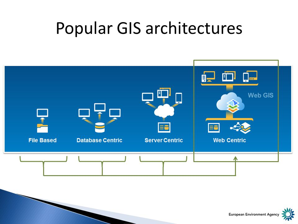 Popular GIS architectures