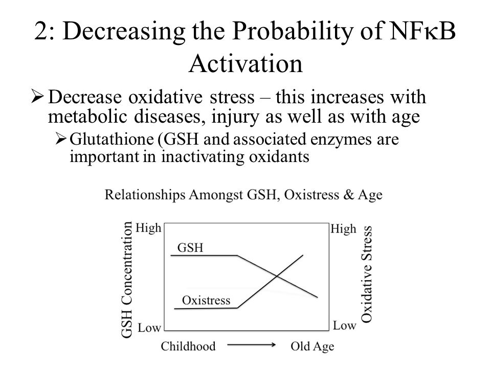 2: Decreasing the Probability of NF  B Activation  Decrease oxidative stress – this increases with metabolic diseases, injury as well as with age  Glutathione (GSH and associated enzymes are important in inactivating oxidants