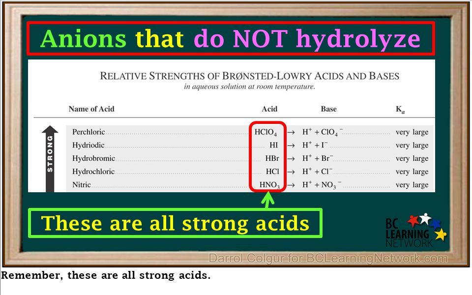 Remember, these are all strong acids. Anions that do NOT hydrolyze These are all strong acids