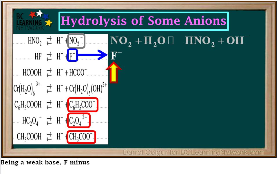 Being a weak base, F minus Hydrolysis of Some Anions