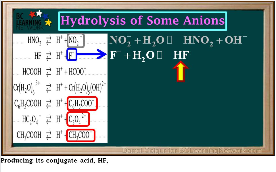Producing its conjugate acid, HF, Hydrolysis of Some Anions