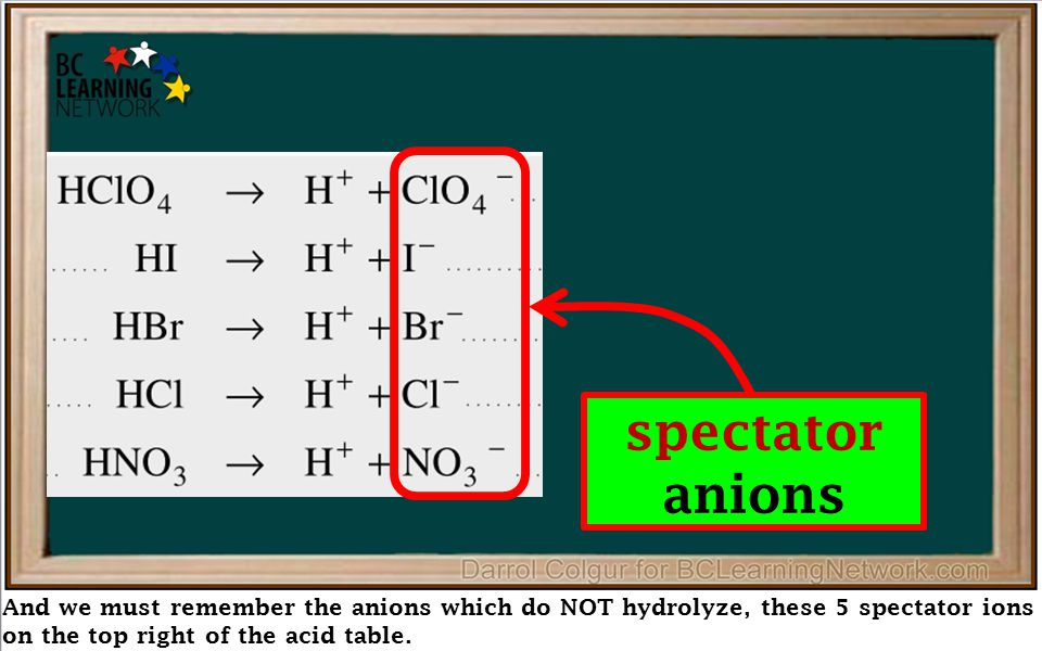 And we must remember the anions which do NOT hydrolyze, these 5 spectator ions on the top right of the acid table. spectator anions
