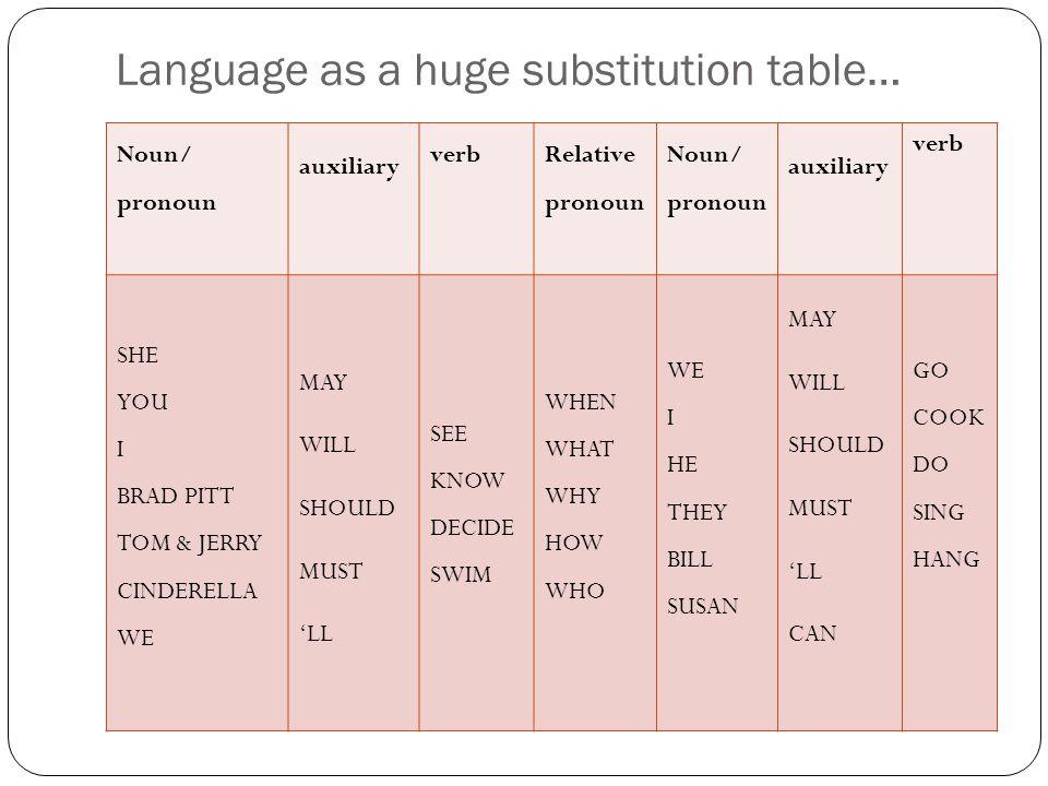 Language as a huge substitution table… Noun/ pronoun auxiliary verb Relative pronoun Noun/ pronoun auxiliary verb SHE YOU I BRAD PITT TOM & JERRY CIND