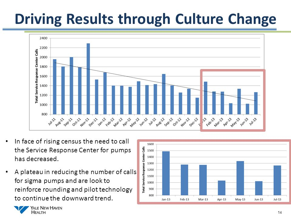 14 Driving Results through Culture Change 14 In face of rising census the need to call the Service Response Center for pumps has decreased. A plateau
