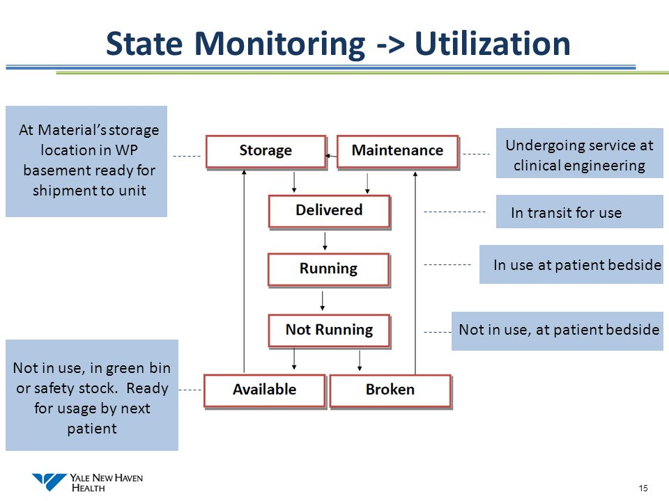 15 State Monitoring -> Utilization Undergoing service at clinical engineering In transit for use In use at patient bedside At Material's storage locat