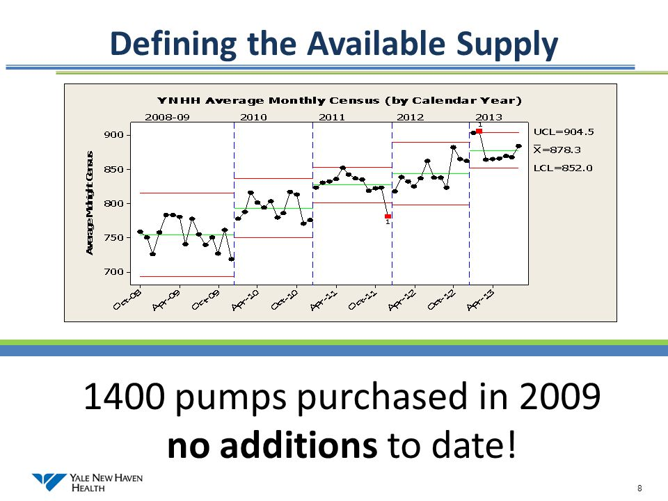 8 Defining the Available Supply 1400 pumps purchased in 2009 no additions to date!