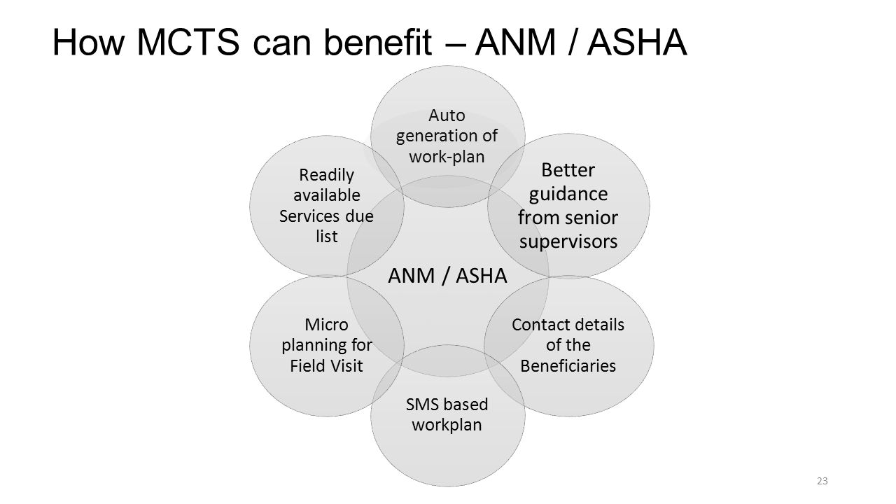 23 How MCTS can benefit – ANM / ASHA ANM / ASHA Auto generation of work-plan Better guidance from senior supervisors Contact details of the Beneficiaries SMS based workplan Micro planning for Field Visit Readily available Services due list