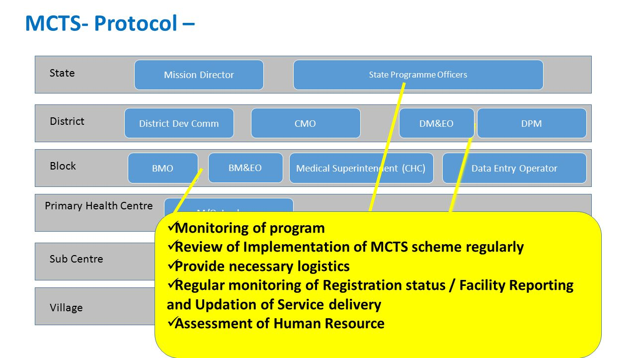 MCTS- Protocol – State District Block Sub Centre Village Primary Health Centre Medical Superintendent (CHC)BMOData Entry Operator M/O In-charge ANM ASHA District Dev CommCMODPM State Programme Officers Mission Director BM&EO Monitoring of program Review of Implementation of MCTS scheme regularly Provide necessary logistics Regular monitoring of Registration status / Facility Reporting and Updation of Service delivery Assessment of Human Resource DM&EO