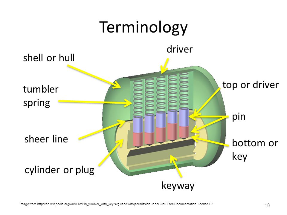 Terminology shell or hull 18 pin tumbler spring sheer line cylinder or plug keyway top or driver bottom or key driver Image from http://en.wikipedia.org/wiki/File:Pin_tumbler_with_key.svg used with permission under Gnu Free Documentation License 1.2