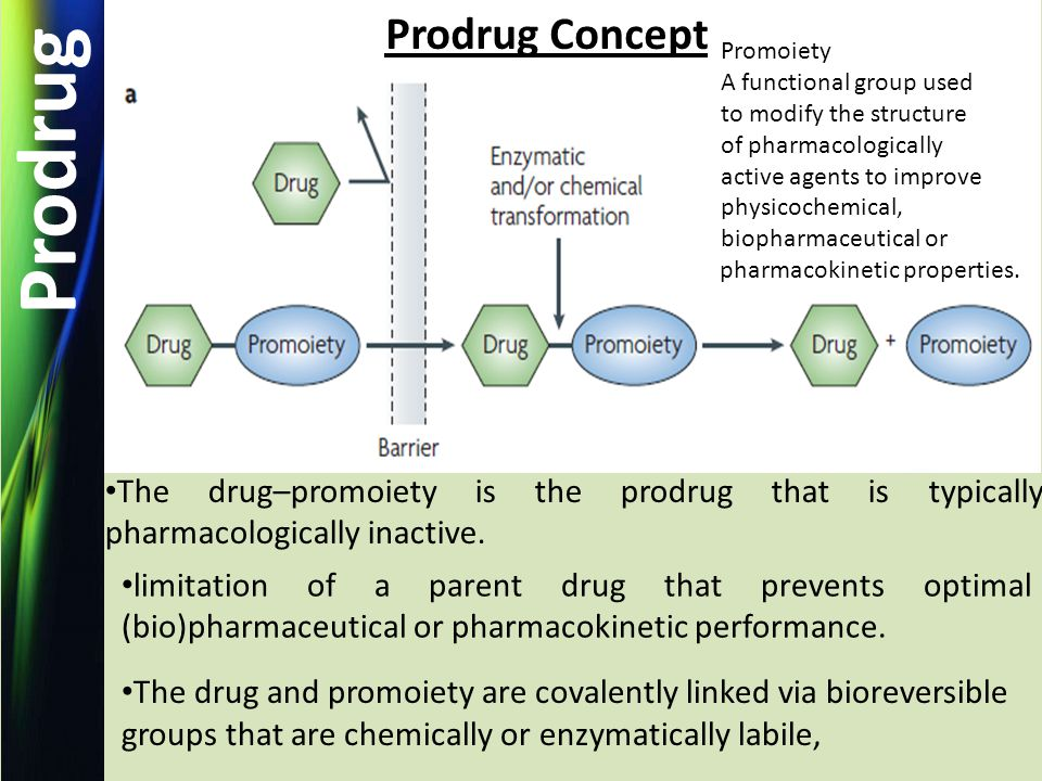 Prodrug Prodrug Concept The drug–promoiety is the prodrug that is typically pharmacologically inactive.