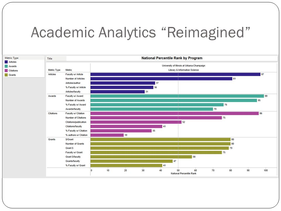 Academic Analytics Reimagined