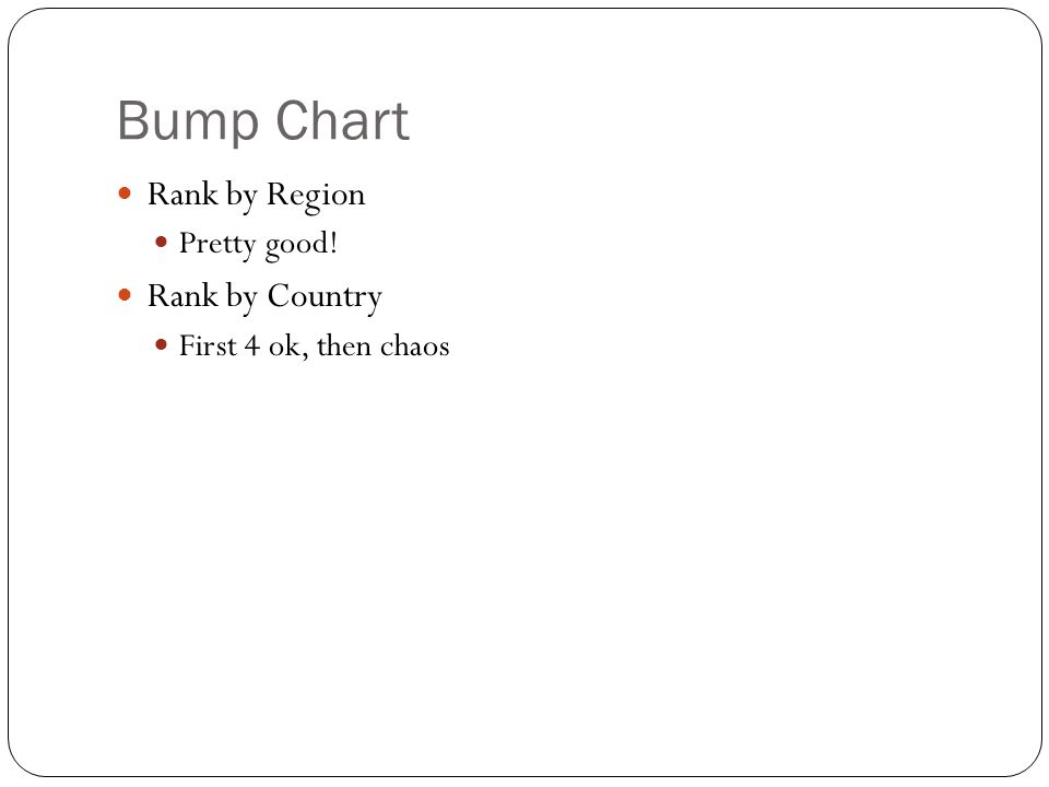 Bump Chart Rank by Region Pretty good! Rank by Country First 4 ok, then chaos
