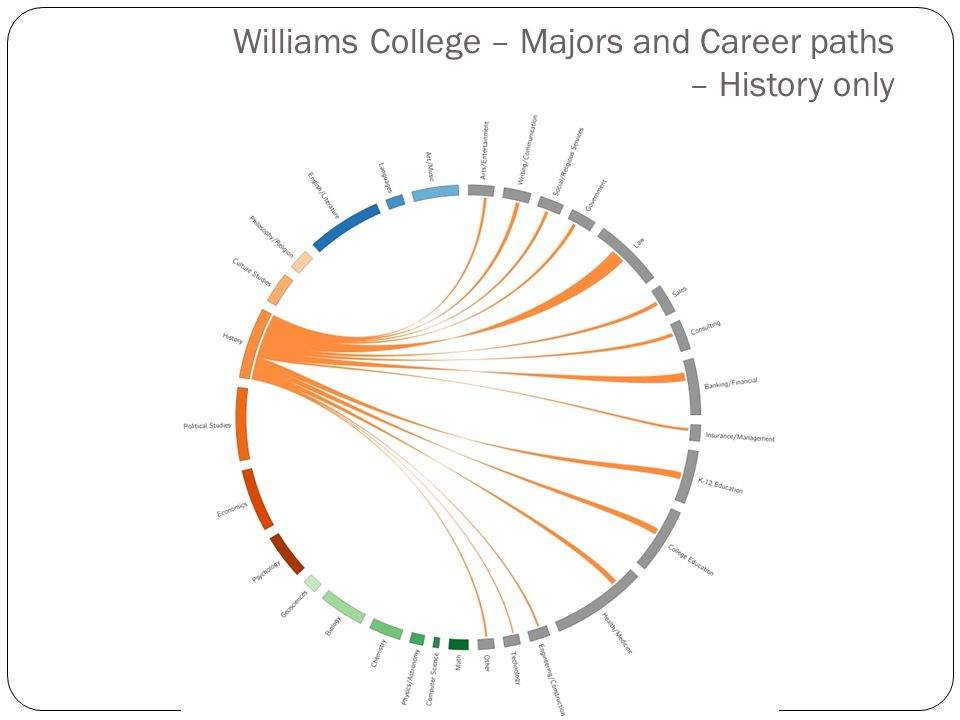 Williams College – Majors and Career paths – History only