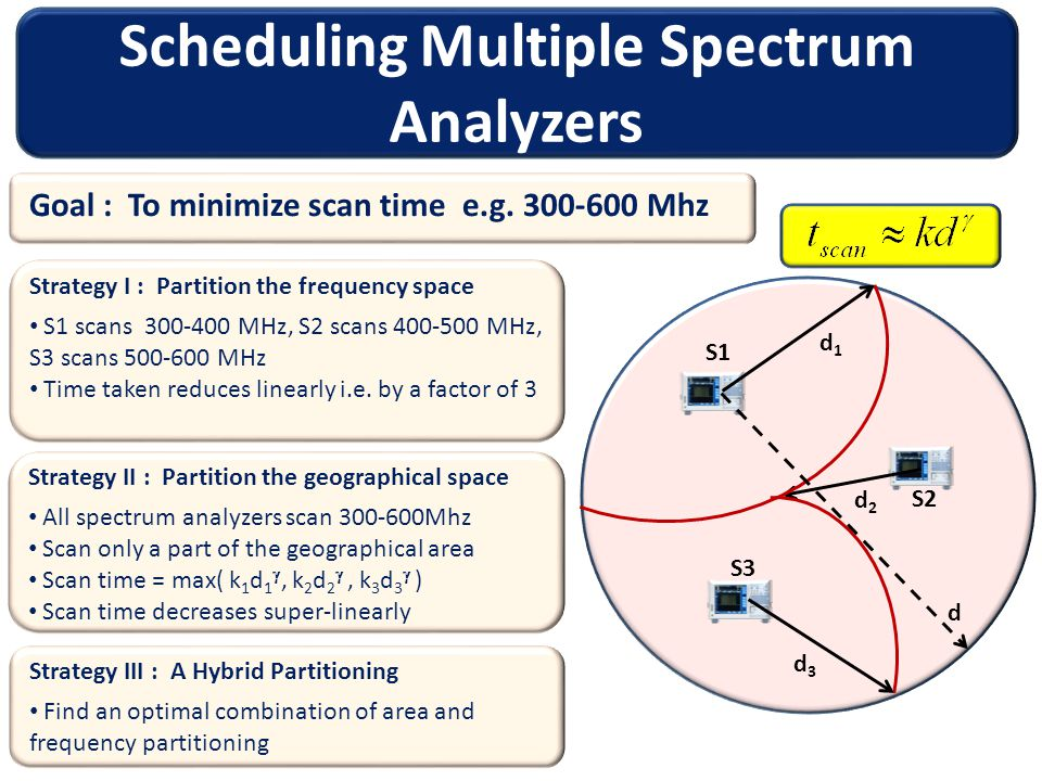 Scheduling Multiple Spectrum Analyzers Goal : To minimize scan time e.g.