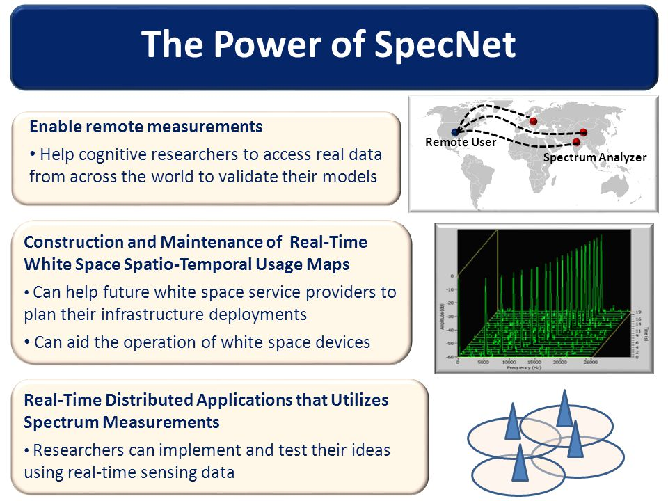The Power of SpecNet Construction and Maintenance of Real-Time White Space Spatio-Temporal Usage Maps Can help future white space service providers to plan their infrastructure deployments Can aid the operation of white space devices Enable remote measurements Help cognitive researchers to access real data from across the world to validate their models Remote User Spectrum Analyzer Real-Time Distributed Applications that Utilizes Spectrum Measurements Researchers can implement and test their ideas using real-time sensing data