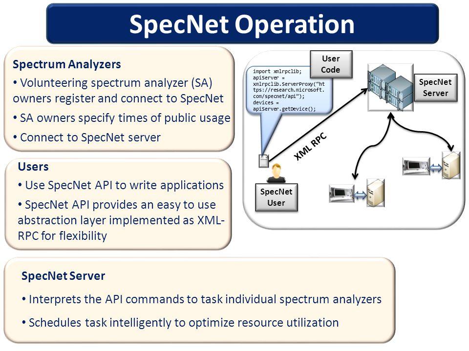 SpecNet Operation XML RPC SpecNet User SpecNet User SpecNet Server SpecNet Server import xmlrpclib; apiServer = xmlrpclib.ServerProxy( ht tps://research.microsoft.