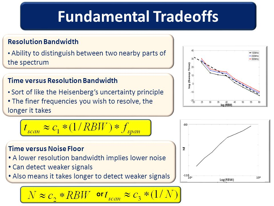 Fundamental Tradeoffs Time versus Resolution Bandwidth Sort of like the Heisenberg's uncertainty principle The finer frequencies you wish to resolve, the longer it takes Time versus Noise Floor A lower resolution bandwidth implies lower noise Can detect weaker signals Also means it takes longer to detect weaker signals Resolution Bandwidth Ability to distinguish between two nearby parts of the spectrum or Log(RBW) Nf 10 2 10 6 -80 -110