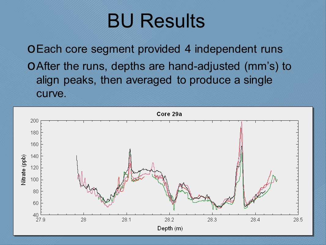 BU Results  Each core segment provided 4 independent runs  After the runs, depths are hand-adjusted (mm's) to align peaks, then averaged to produce