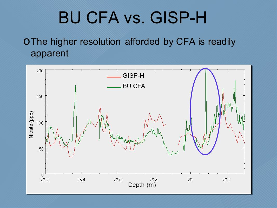 BU CFA vs.