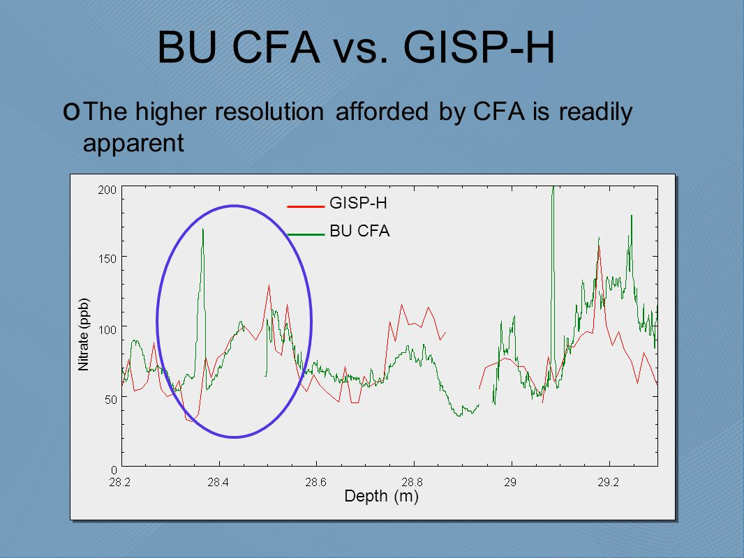 BU CFA vs. GISP-H  The higher resolution afforded by CFA is readily apparent Depth (m) Nitrate (ppb) BU CFA GISP-H
