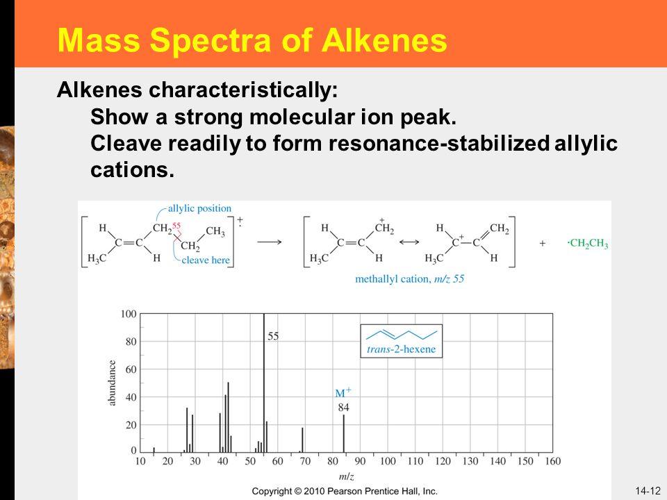 14-12 Mass Spectra of Alkenes Alkenes characteristically: Show a strong molecular ion peak.