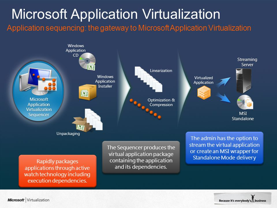 Microsoft Application Virtualization Application sequencing: the gateway to Microsoft Application Virtualization Microsoft Application Virtualization Sequencer Rapidly packages applications through active watch technology including execution dependencies.
