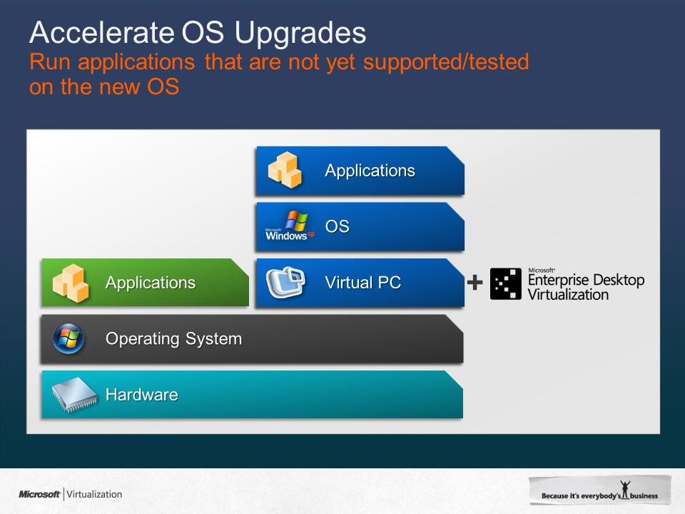 Accelerate OS Upgrades Run applications that are not yet supported/tested on the new OS