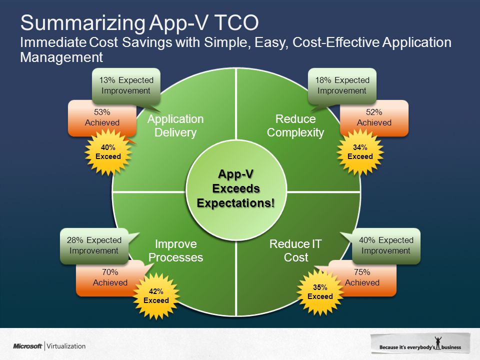 Summarizing App-V TCO Immediate Cost Savings with Simple, Easy, Cost-Effective Application Management App-V Exceeds Expectations.