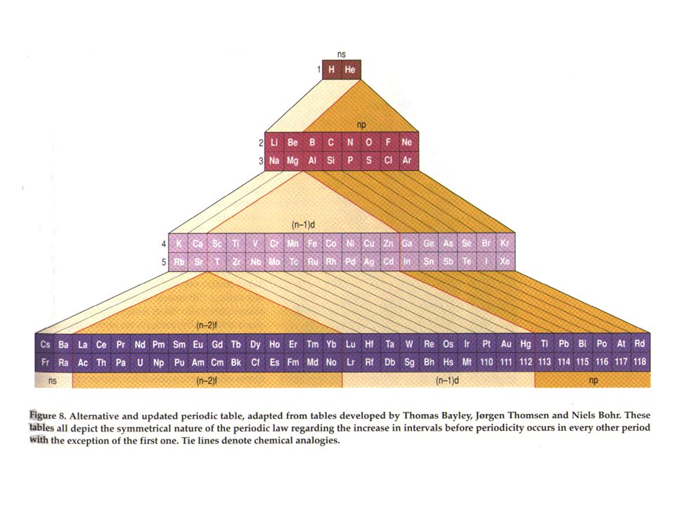 Triangular Periodic Table Based on the work of Emil Zmaczynski and graphically reflects the process of the construction of electronic shells of atoms.