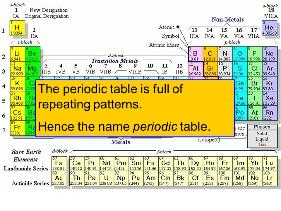 PERIODIC TRENDS Properties that have a definite trend as you move through the Periodic Table –Valence Electrons –Atomic radii –Ionic radii –Electroneg