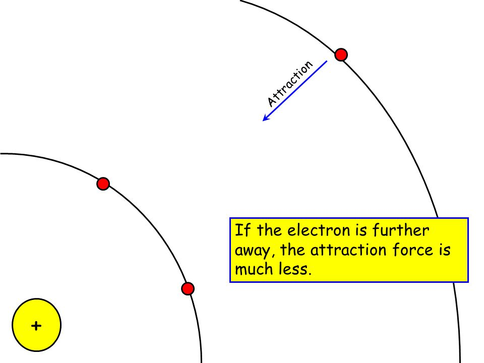 """+ Attraction Repulsion Electrons are attracted to the nucleus, but are repelled by the """"screening"""" core electrons. Also…"""