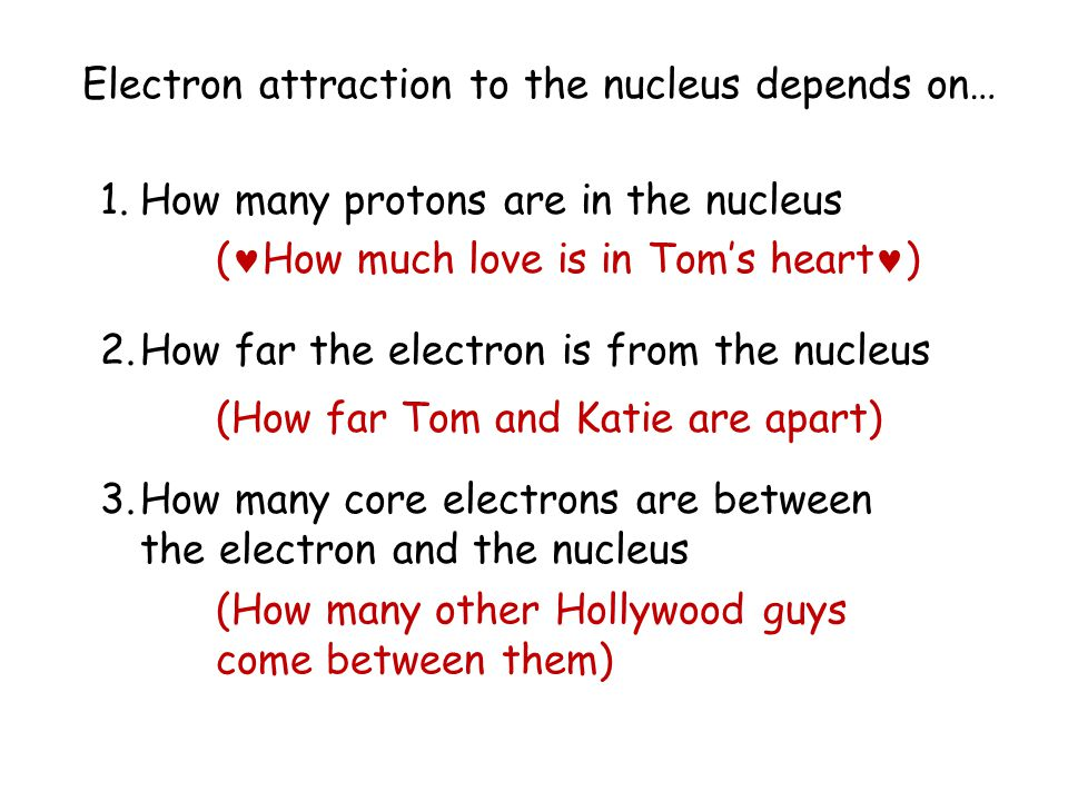 + Attraction If the electron is further away, the attraction force is much less.