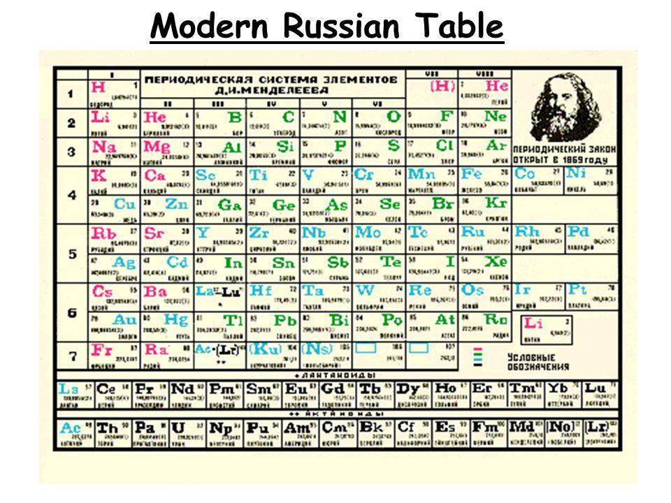 Mendeleev's Periodic Table Dmitri Mendeleev