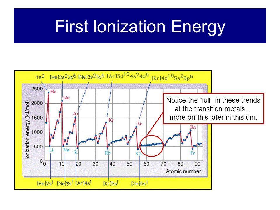 First Ionization Energy K Na Li Ar Ne